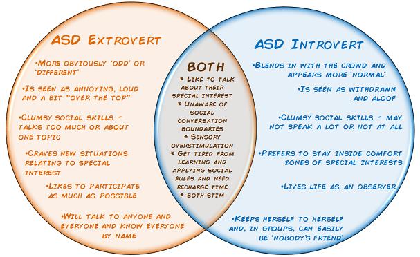 Autism extrovert vs ASD introvert