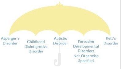 classical autism