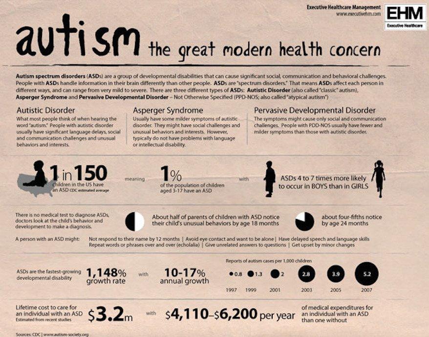 Autism fact Sheet