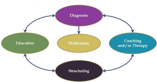 ADHD Medication Treatment for Children