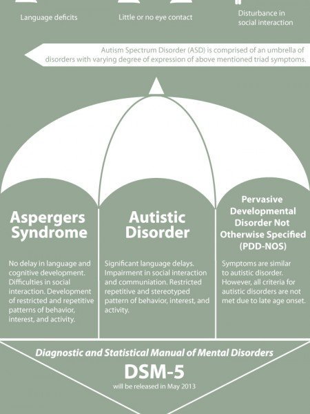 Autism Awareness PDF and Powerpoint
