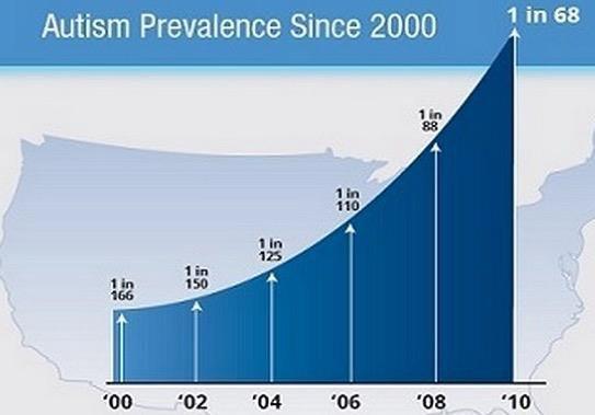 Autism Rates Rising