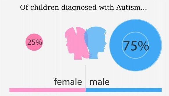 Autism Women Percentage