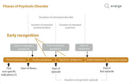 phases of Psychosis