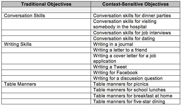 Context Sensitive Cognitive Disabilities