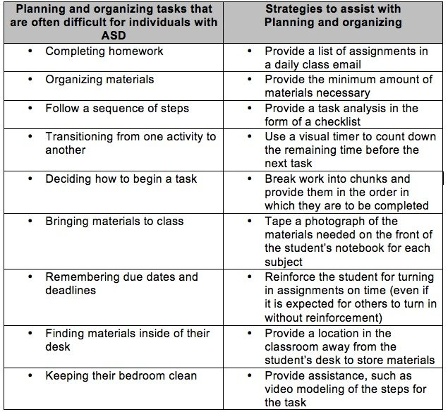 Cognitive Behavioral Therapy for Planning and Organization
