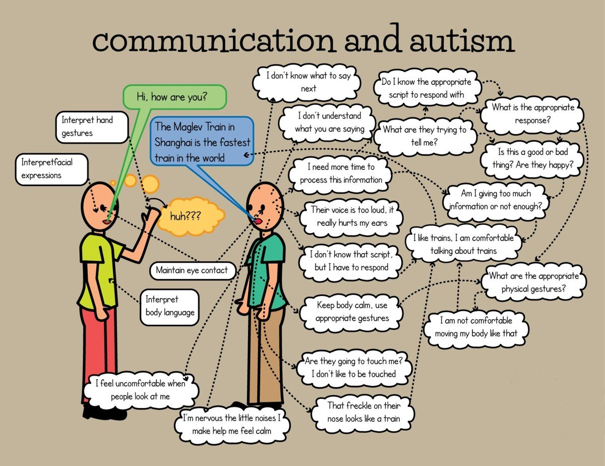 Autism and communication deficits